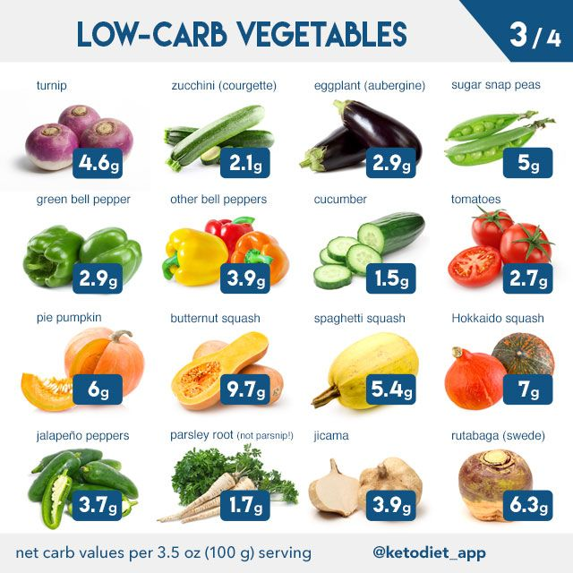 Complete Keto Diet Food List: What to Eat and Avoid on a ...